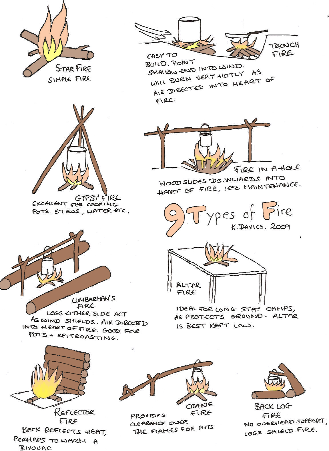 Types of fire camp fires types of campfire build a campfire 9 types of fire thecheapjerseys