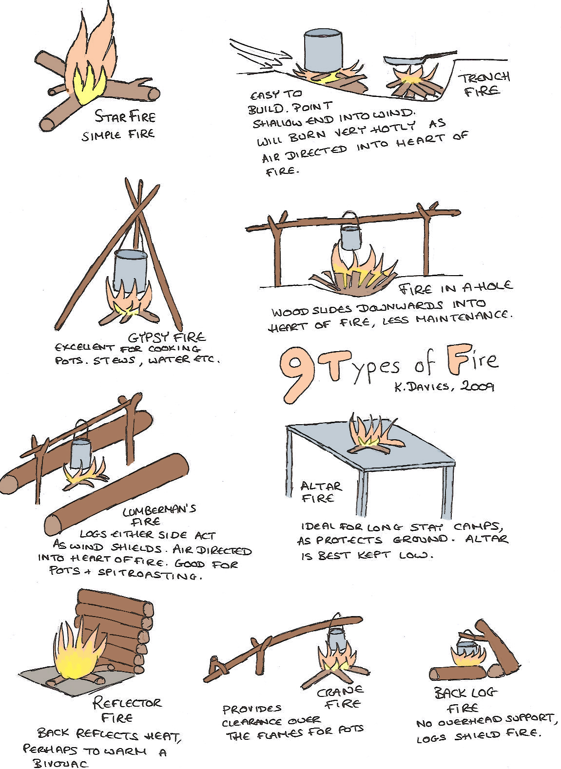 9 Types of Fire - Full Colour
